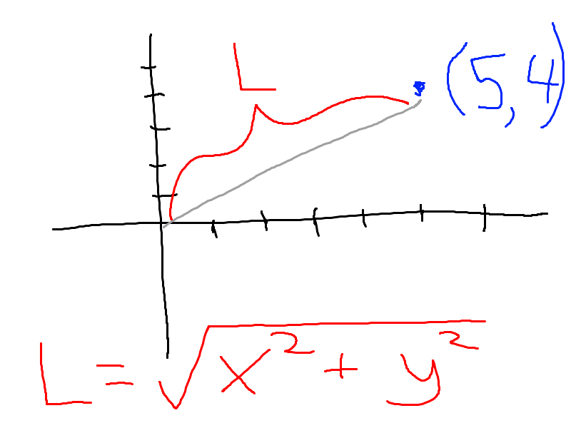 length of the point (x, y)